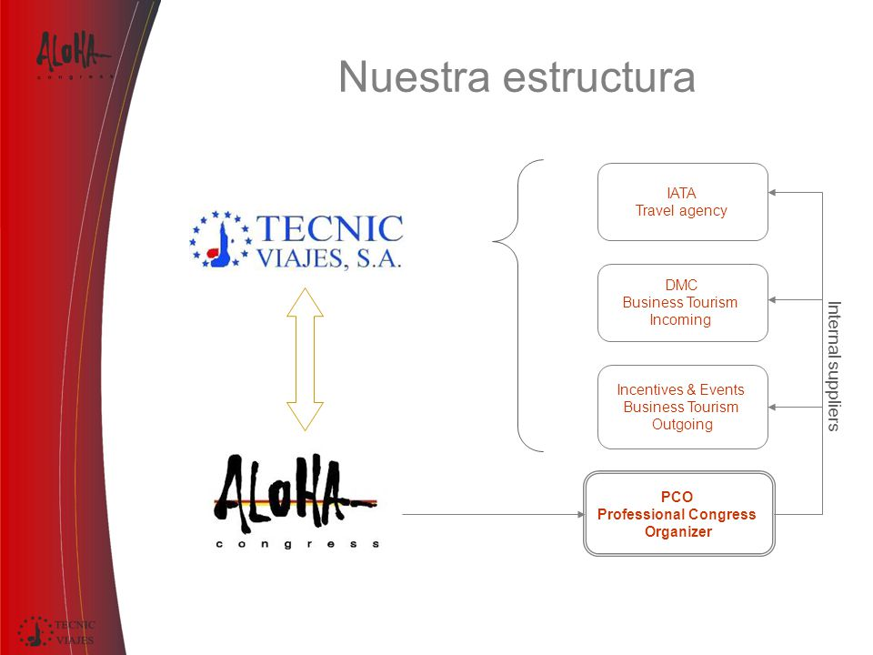 Nuestra estructura IATA Travel agency DMC Business Tourism Incoming Incentives & Events Business Tourism Outgoing PCO Professional Congress Organizer