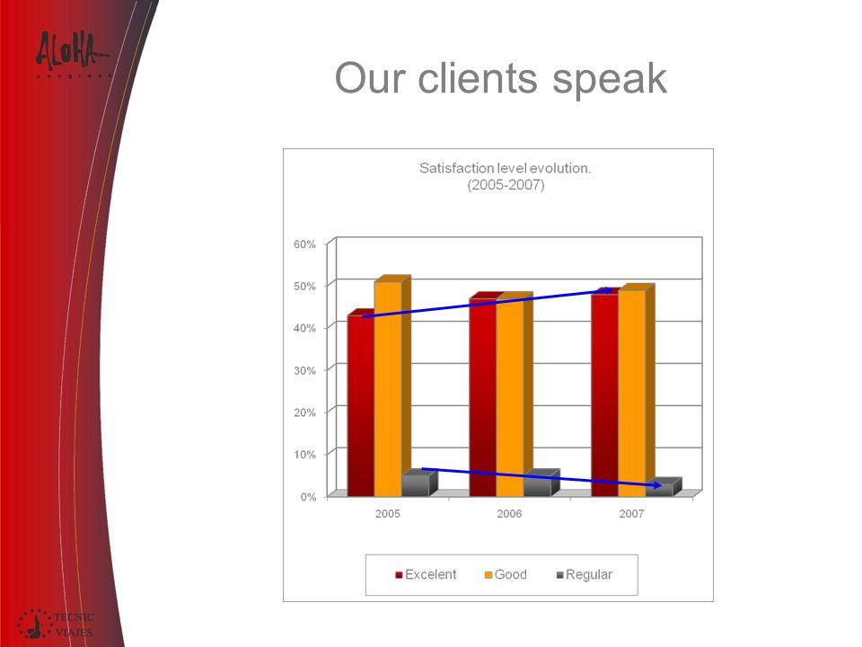 Our clients speak
