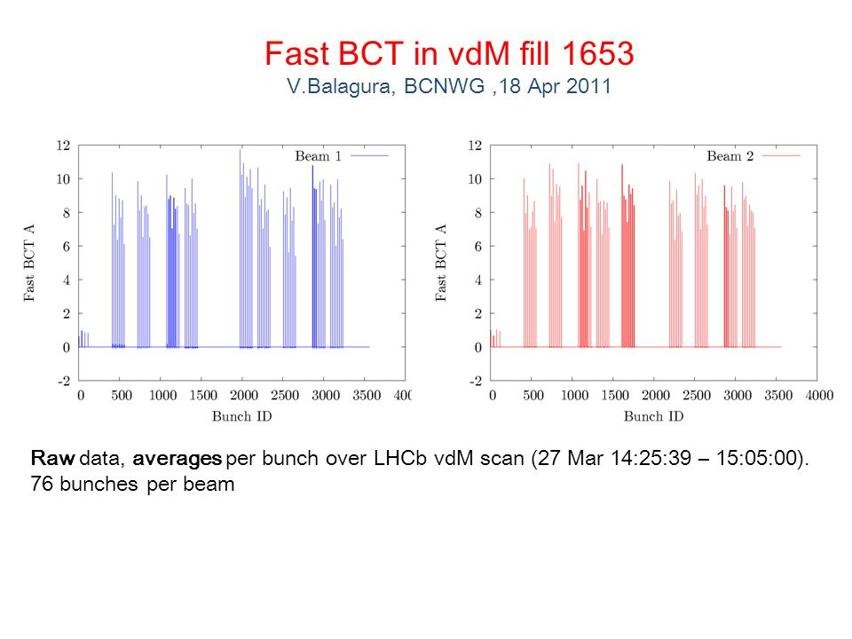 Fast BCT in vdM fill 1653 V.Balagura, BCNWG,18 Apr 2011 Raw data, averages per bunch over LHCb vdM scan (27 Mar 14:25:39 – 15:05:00).