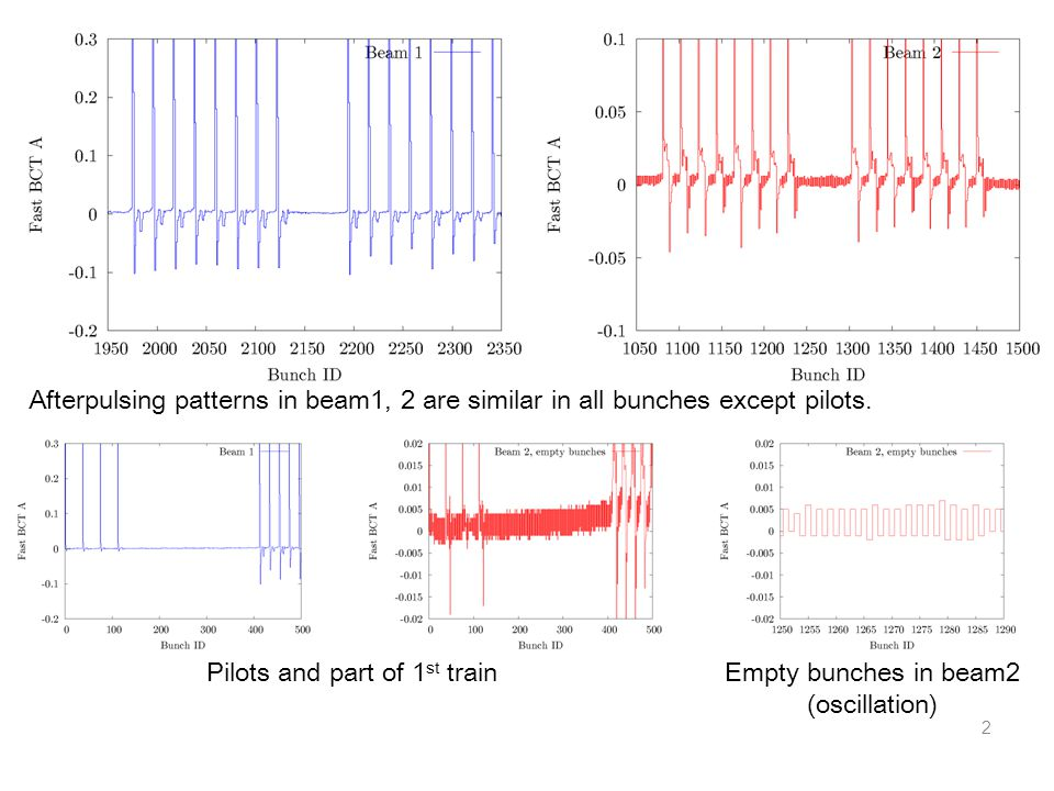 2 Pilots and part of 1 st trainEmpty bunches in beam2 (oscillation) Afterpulsing patterns in beam1, 2 are similar in all bunches except pilots.