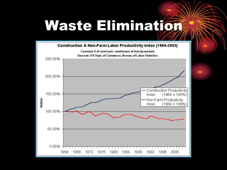 Waste Elimination