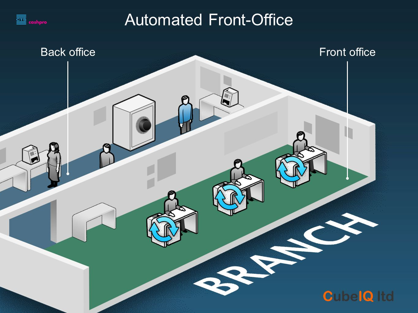 Back officeFront office Automated Front-Office