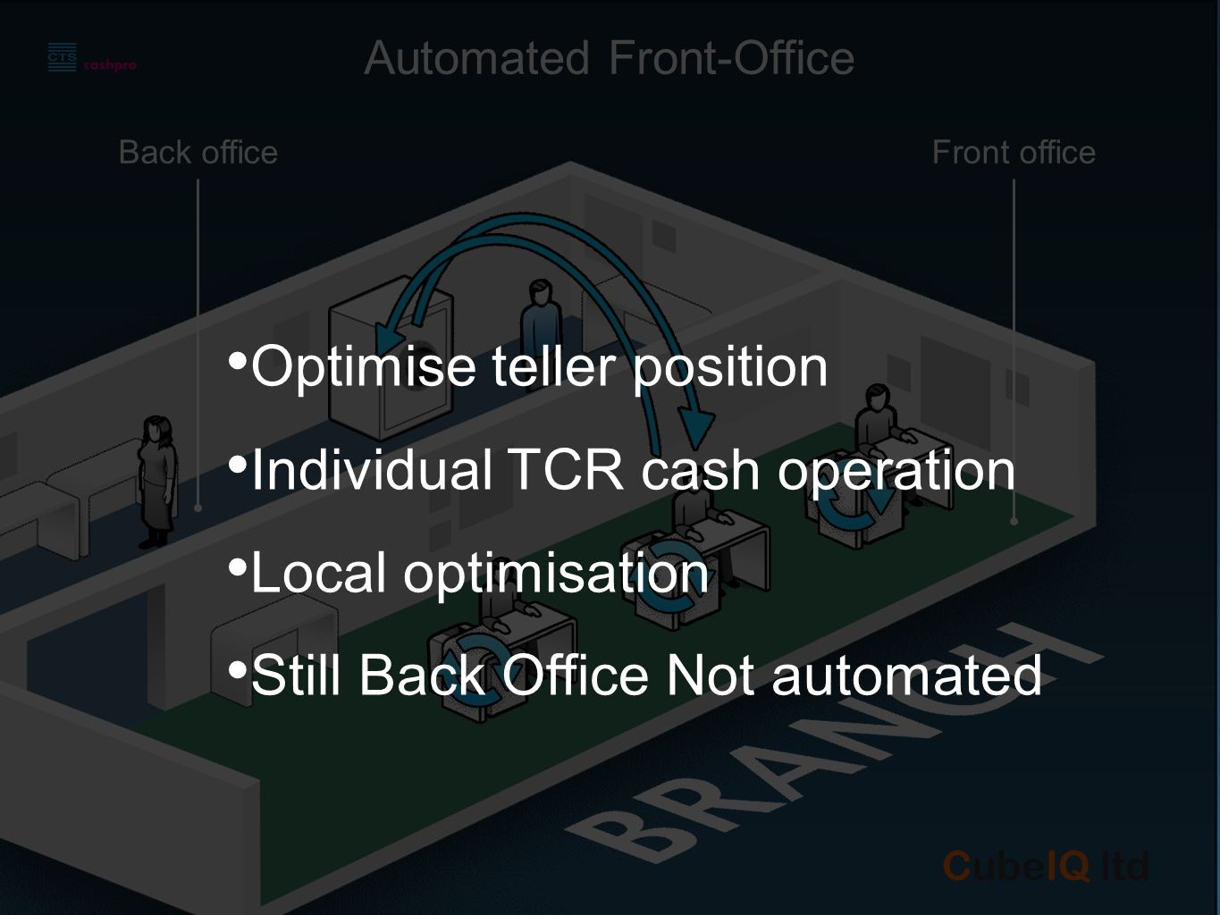 Fully Automated Branch Back officeFront office