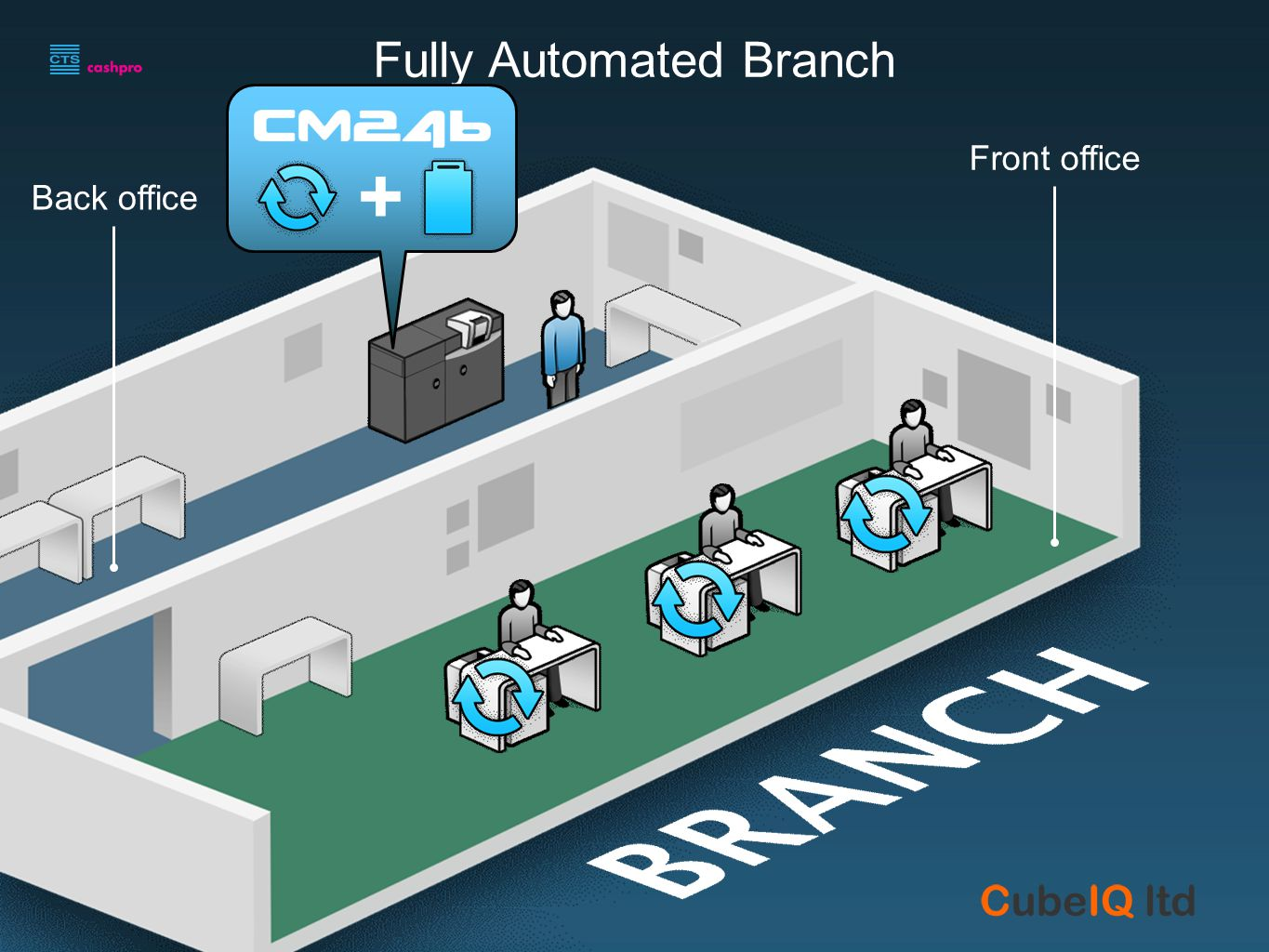 Fully Automated Branch Front office Back office +