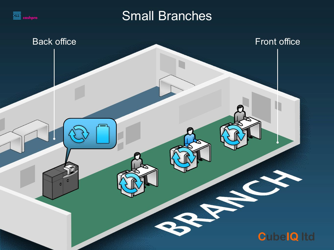 Back officeFront office Small Branches