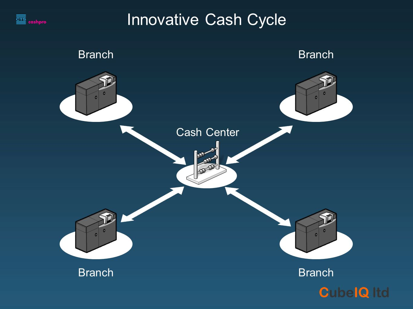 Branch FIT Cash Center Innovative Cash Cycle