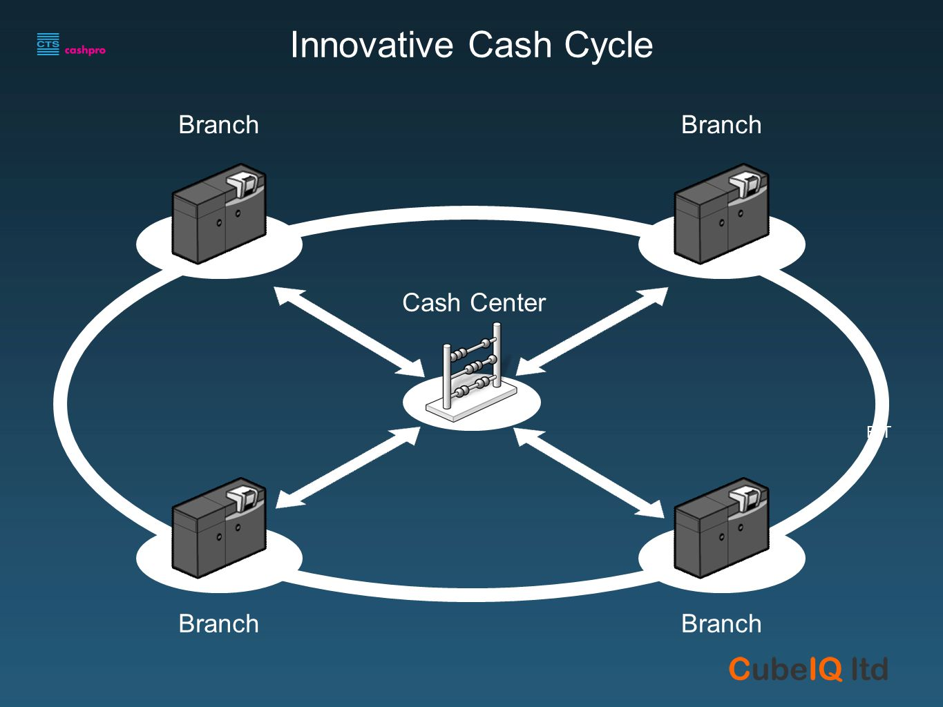 Branch FIT UNFIT Cash Center Innovative Cash Cycle