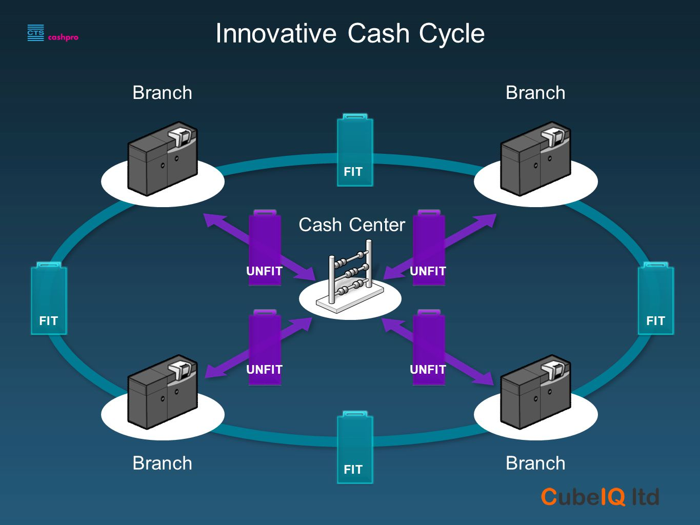 Customer Cash Drawer Transaction COUNT Traditional Branch