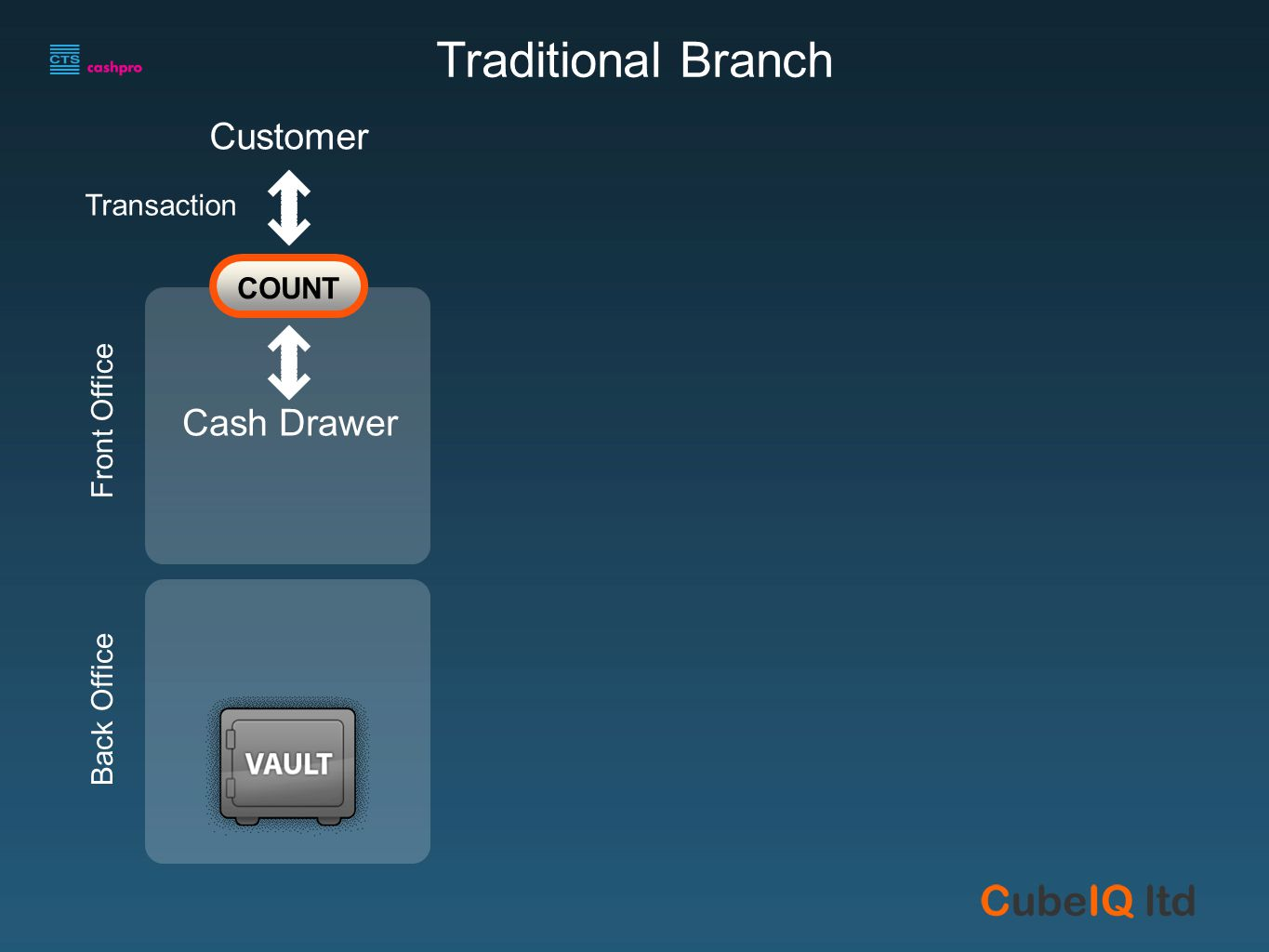 Customer Cash Drawer Front Office Back Office Transaction COUNT Traditional Branch