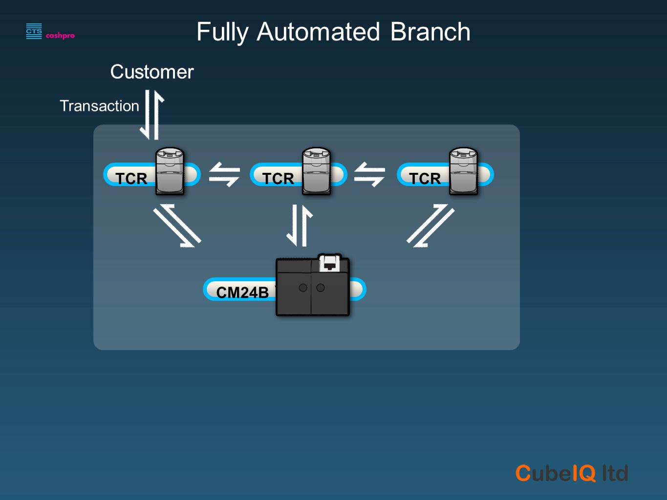 Cash Center Fully Automated Branch v\ CM24B Customer Transaction TCR