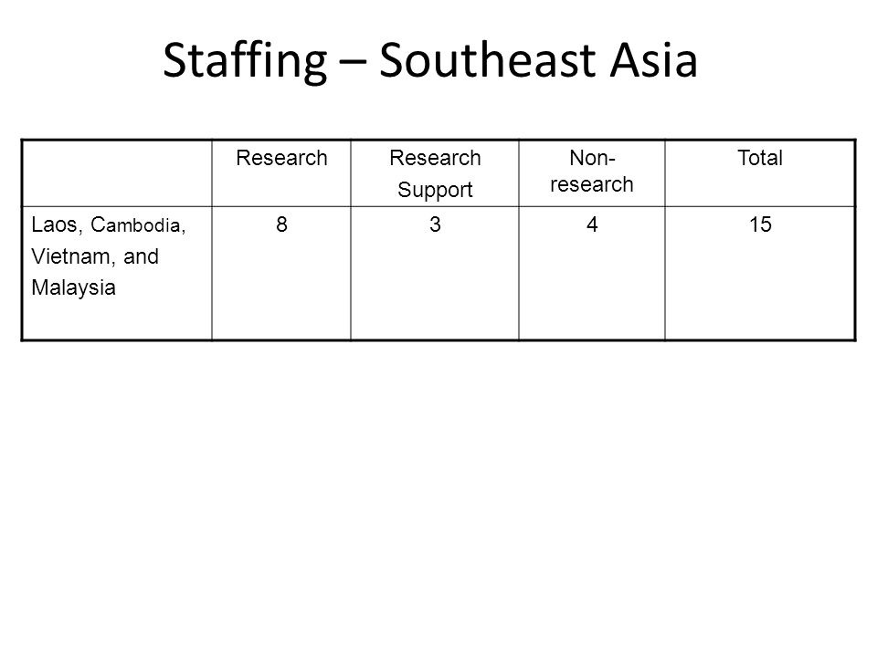 Staffing – Southeast Asia Research Support Non- research Total Laos, C ambodia, Vietnam, and Malaysia 83415