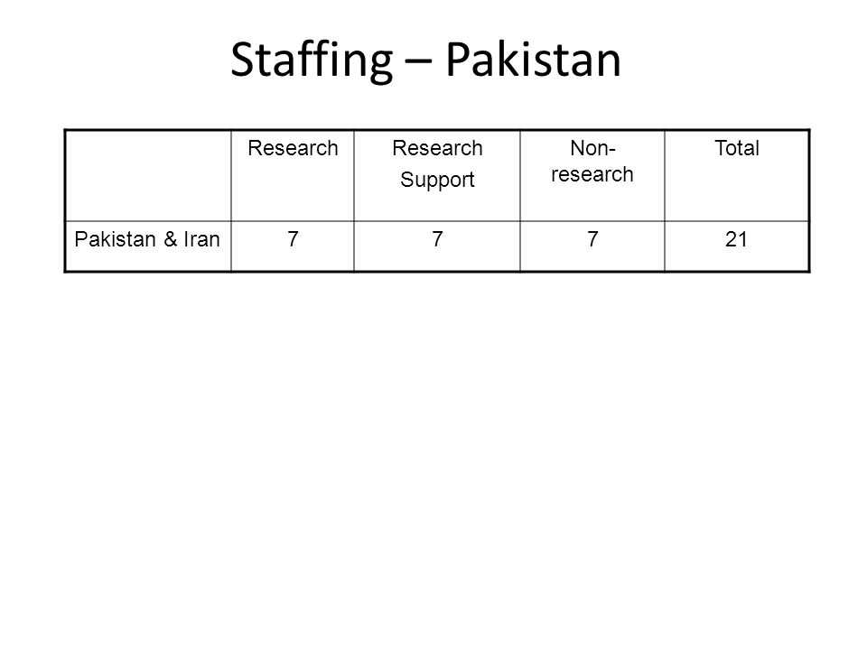 Staffing – Pakistan Research Support Non- research Total Pakistan & Iran77721