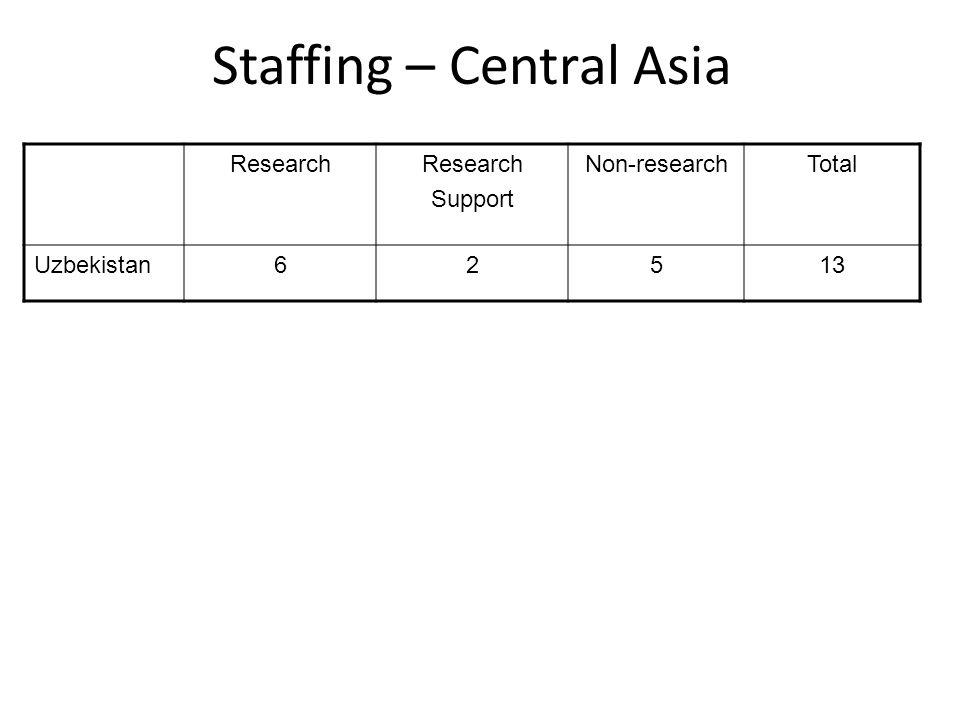 Staffing – Central Asia Research Support Non-researchTotal Uzbekistan62513