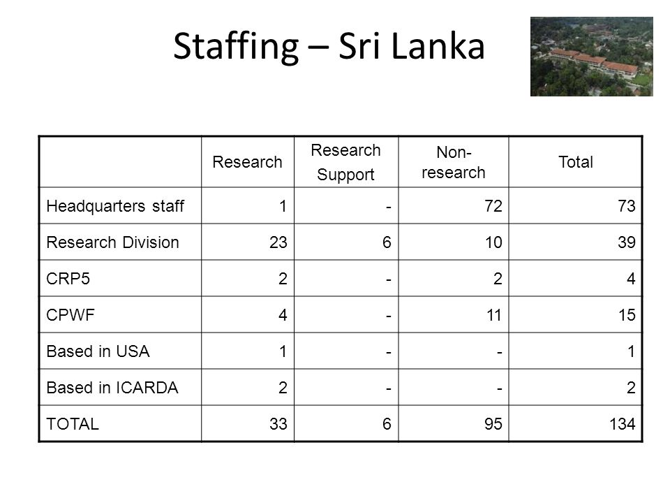 Staffing – Sri Lanka Research Support Non- research Total Headquarters staff1-7273 Research Division2361039 CRP52-24 CPWF4-1115 Based in USA1--1 Based in ICARDA2--2 TOTAL33695134