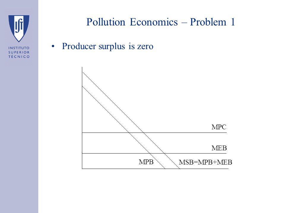 Pollution Economics – Problem 1 Producer surplus is zero MPC MEB MPB MSB=MPB+MEB