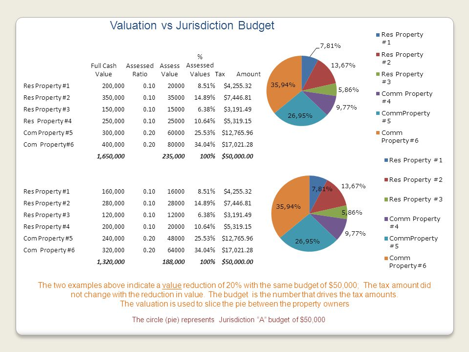 The two examples above indicate a value reduction of 20% with the same budget of $50,000; The tax amount did not change with the reduction in value.
