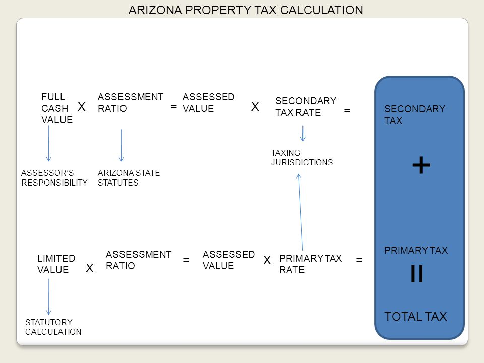ARIZONA PROPERTY TAX CALCULATION FULL CASH VALUE ASSESSORS RESPONSIBILITY X ASSESSMENT RATIO ARIZONA STATE STATUTES = ASSESSED VALUE X SECONDARY TAX RATE = TAXING JURISDICTIONS SECONDARY TAX LIMITED VALUE STATUTORY CALCULATION X ASSESSMENT RATIO = ASSESSED VALUE X PRIMARY TAX RATE = PRIMARY TAX + SECONDARY TAX + PRIMARY TAX = TOTAL TAX