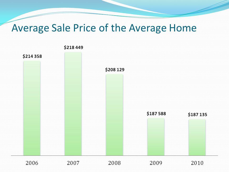 Average Sale Price of the Average Home