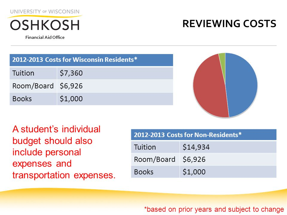 Financial Aid Office REVIEWING COSTS 2012-2013 Costs for Wisconsin Residents* Tuition$7,360 Room/Board$6,926 Books$1,000 2012-2013 Costs for Non-Residents* Tuition$14,934 Room/Board$6,926 Books$1,000 A students individual budget should also include personal expenses and transportation expenses.