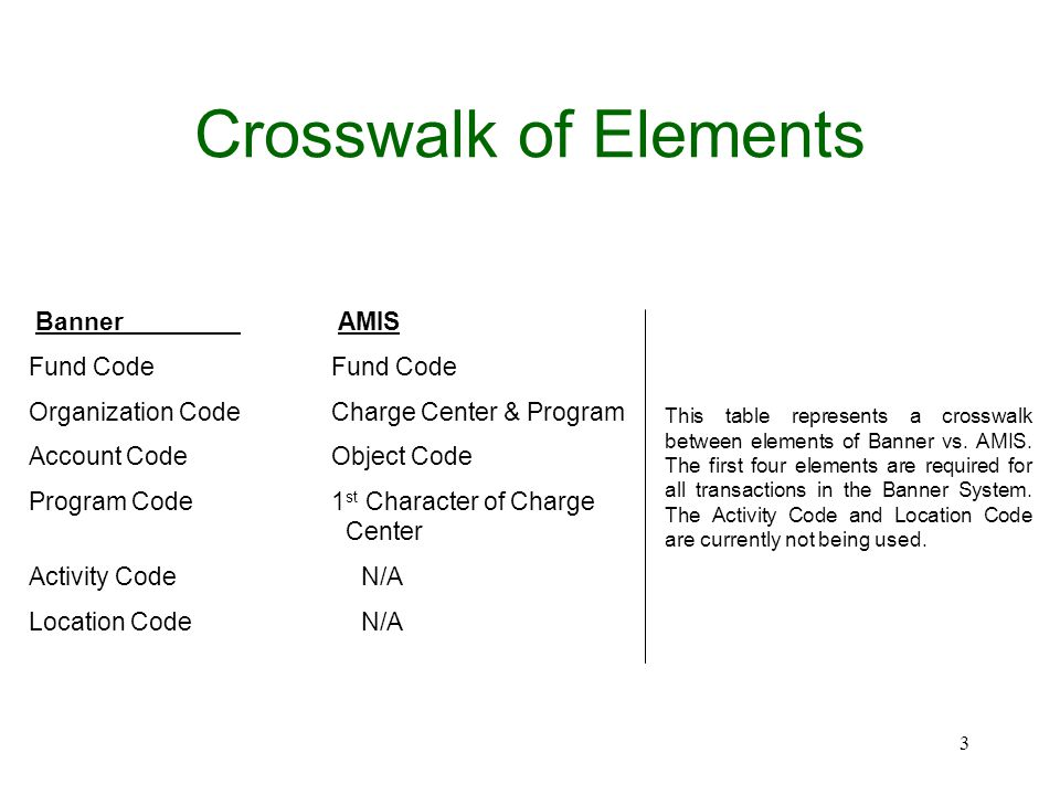 Crosswalk of Elements Banner AMIS Fund Code Organization Code Charge Center & Program Account Code Object Code Program Code 1 st Character of Charge Center Activity Code N/A Location Code N/A This table represents a crosswalk between elements of Banner vs.
