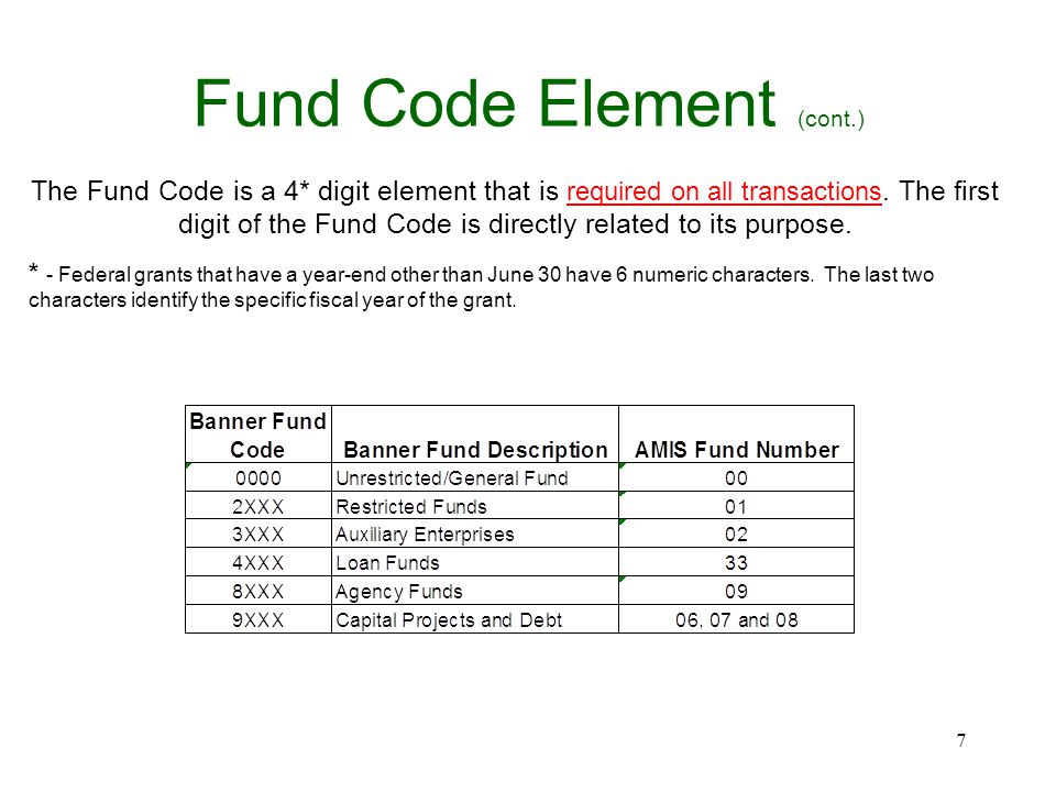 Fund Code Element (cont.) The Fund Code is a 4* digit element that is required on all transactions. The first digit of the Fund Code is directly relat