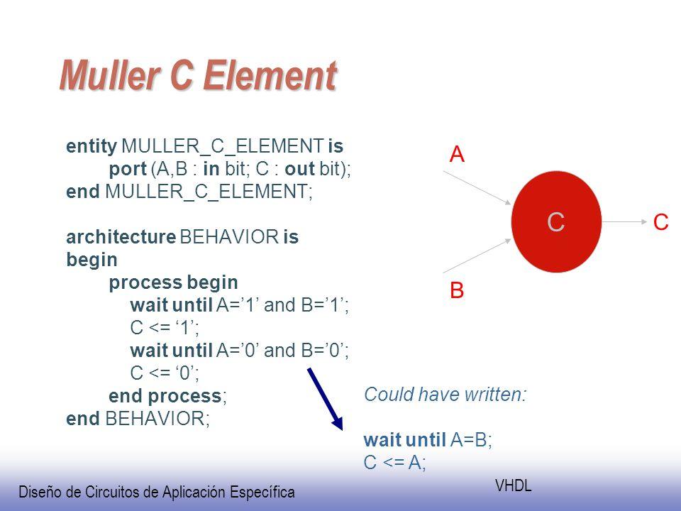 Diseño de Circuitos de Aplicación Específica VHDL Muller C Element entity MULLER_C_ELEMENT is port (A,B : in bit; C : out bit); end MULLER_C_ELEMENT; architecture BEHAVIOR is begin process begin wait until A=1 and B=1; C <= 1; wait until A=0 and B=0; C <= 0; end process; end BEHAVIOR; Could have written: wait until A=B; C <= A; C A B C