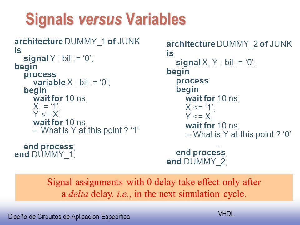 Diseño de Circuitos de Aplicación Específica VHDL Signals versus Variables architecture DUMMY_1 of JUNK is signal Y : bit := 0; begin process variable X : bit := 0; begin wait for 10 ns; X := 1; Y <= X; wait for 10 ns; -- What is Y at this point .