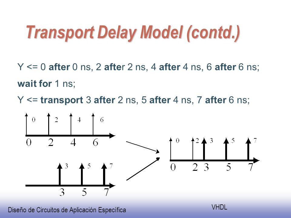 Diseño de Circuitos de Aplicación Específica VHDL Transport Delay Model (contd.) Y <= 0 after 0 ns, 2 after 2 ns, 4 after 4 ns, 6 after 6 ns; wait for 1 ns; Y <= transport 3 after 2 ns, 5 after 4 ns, 7 after 6 ns;
