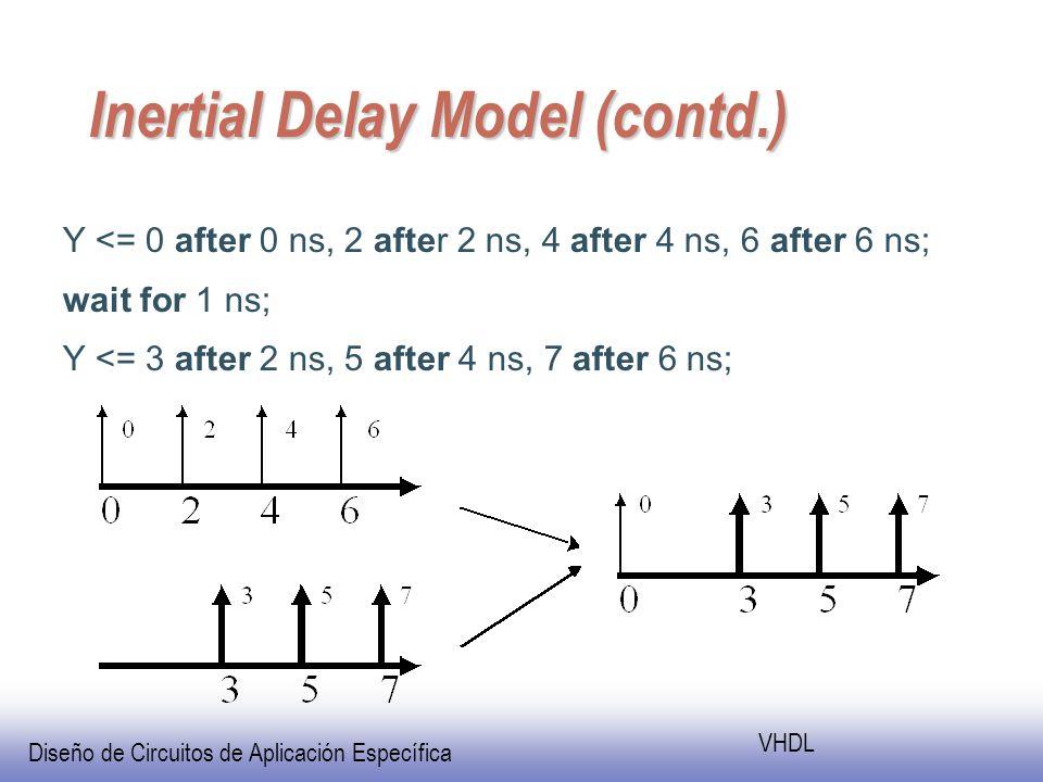 Diseño de Circuitos de Aplicación Específica VHDL Inertial Delay Model (contd.) Y <= 0 after 0 ns, 2 after 2 ns, 4 after 4 ns, 6 after 6 ns; wait for 1 ns; Y <= 3 after 2 ns, 5 after 4 ns, 7 after 6 ns;