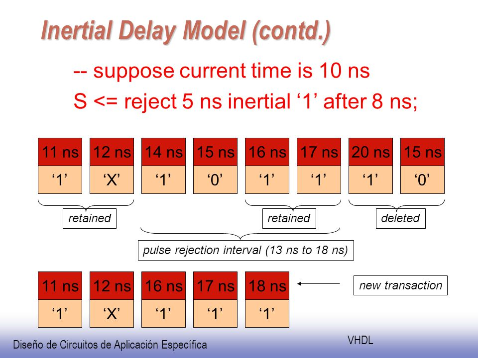 Diseño de Circuitos de Aplicación Específica VHDL Inertial Delay Model (contd.) -- suppose current time is 10 ns S <= reject 5 ns inertial 1 after 8 ns; 11 ns 1 12 ns X 14 ns 1 15 ns 0 16 ns 1 17 ns 1 20 ns 1 15 ns 0 11 ns 1 12 ns X 16 ns 1 17 ns 1 18 ns 1 new transaction retained deleted pulse rejection interval (13 ns to 18 ns)