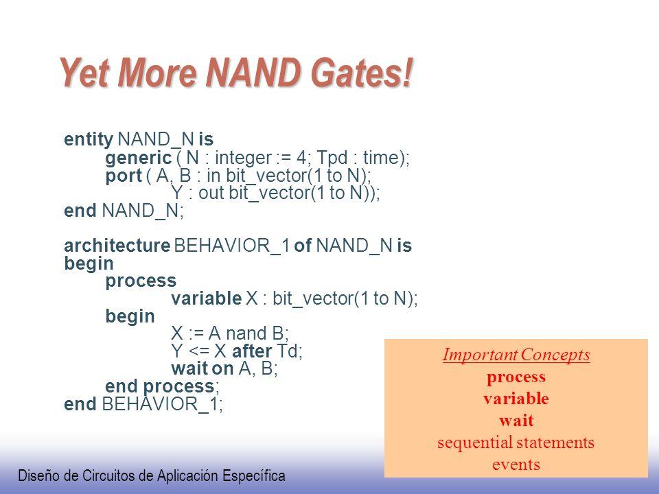 Diseño de Circuitos de Aplicación Específica VHDL Yet More NAND Gates.
