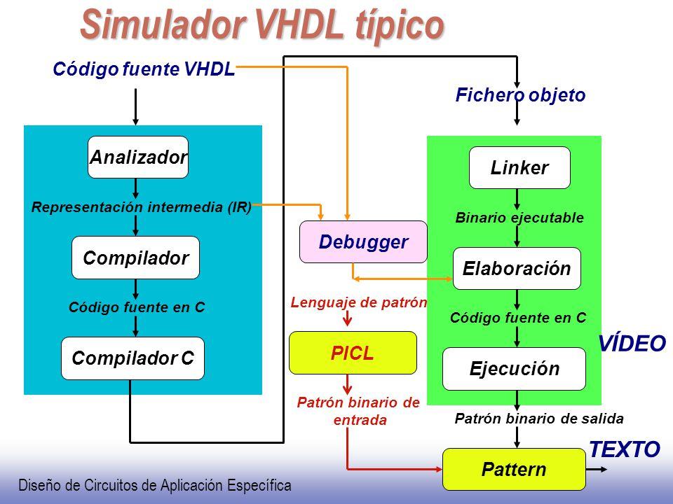 Diseño de Circuitos de Aplicación Específica VHDL Simulador VHDL típico Código fuente VHDL Analizador Compilador Compilador C Representación intermedia (IR) Código fuente en C Linker Elaboración Ejecución Binario ejecutable Código fuente en C Fichero objeto Pattern Debugger Patrón binario de salida TEXTO VÍDEO PICL Patrón binario de entrada Lenguaje de patrón