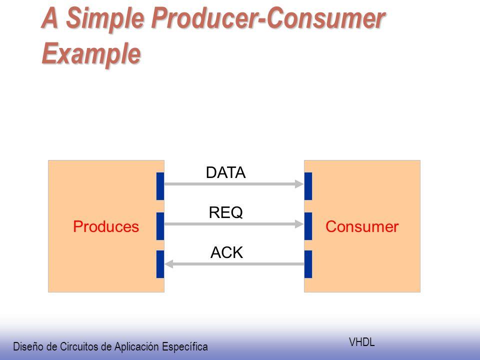Diseño de Circuitos de Aplicación Específica VHDL A Simple Producer-Consumer Example ProducesConsumer DATA REQ ACK