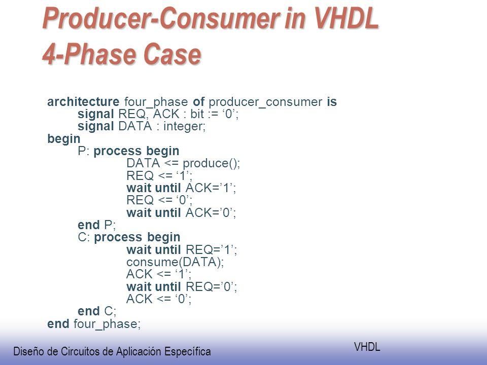 Diseño de Circuitos de Aplicación Específica VHDL Producer-Consumer in VHDL 4-Phase Case architecture four_phase of producer_consumer is signal REQ, ACK : bit := 0; signal DATA : integer; begin P: process begin DATA <= produce(); REQ <= 1; wait until ACK=1; REQ <= 0; wait until ACK=0; end P; C: process begin wait until REQ=1; consume(DATA); ACK <= 1; wait until REQ=0; ACK <= 0; end C; end four_phase;