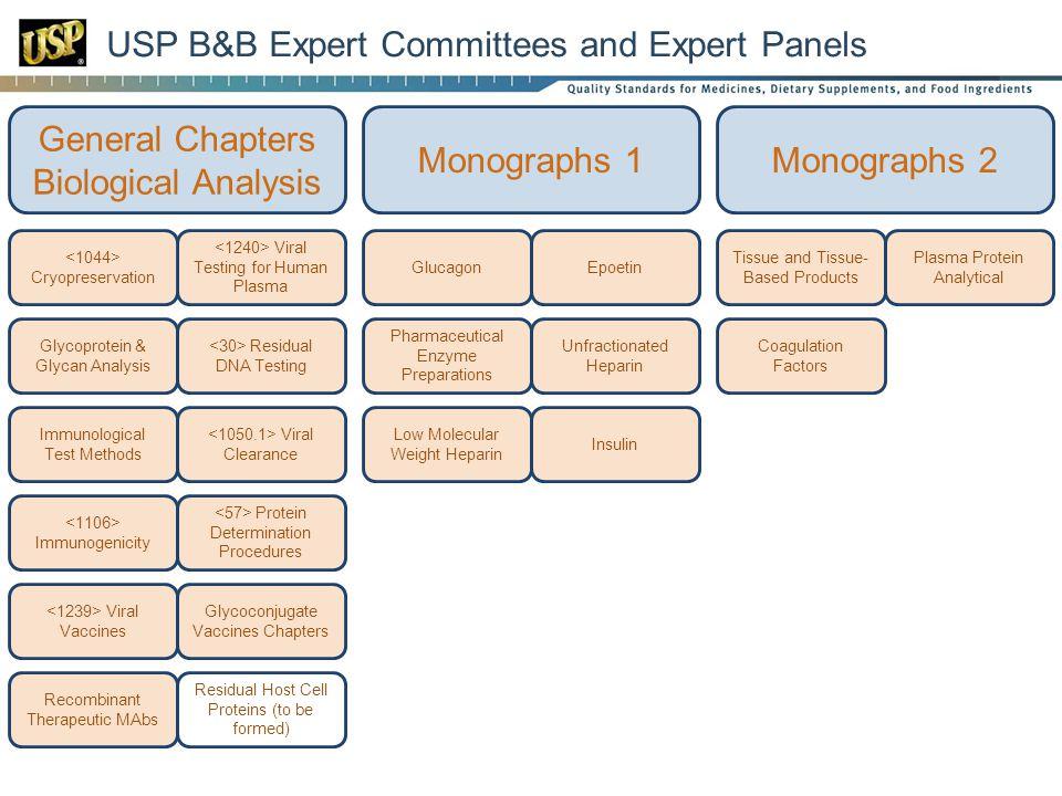 USP B&B Expert Committees and Expert Panels General Chapters Biological Analysis Monographs 1Monographs 2 Viral Testing for Human Plasma Cryopreservat