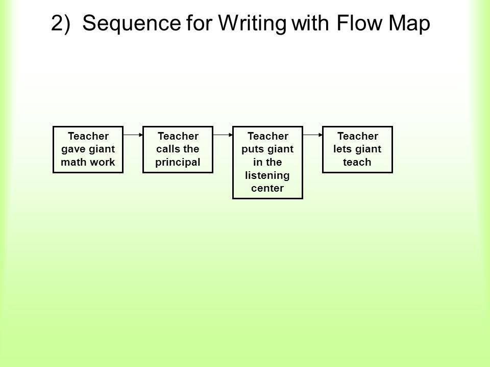 2) Sequence for Writing with Flow Map Teacher gave giant math work Teacher calls the principal Teacher puts giant in the listening center Teacher lets giant teach