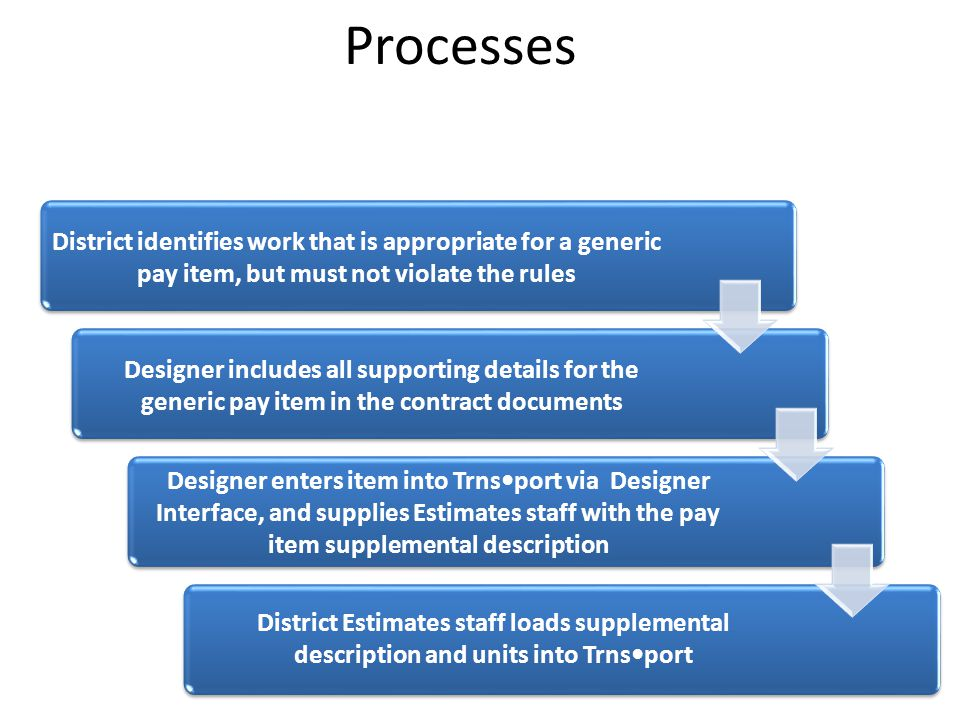 Processes District identifies work that is appropriate for a generic pay item, but must not violate the rules Designer includes all supporting details for the generic pay item in the contract documents Designer enters item into Trnsport via Designer Interface, and supplies Estimates staff with the pay item supplemental description District Estimates staff loads supplemental description and units into Trnsport
