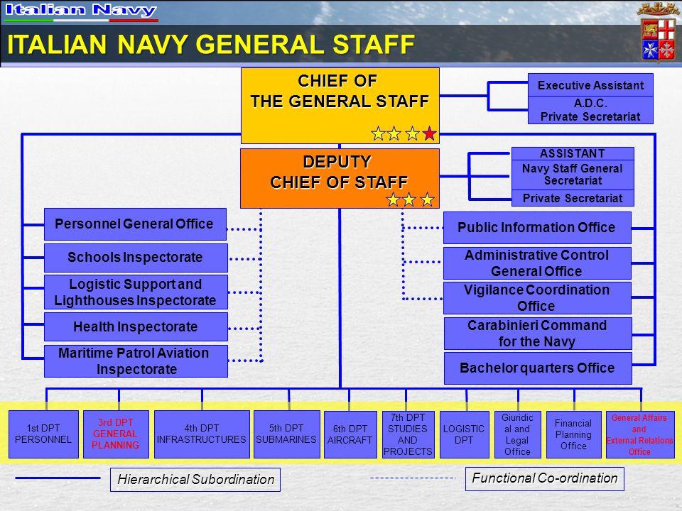 ITALIAN NAVY GENERAL STAFF ASSISTANT Navy Staff General Secretariat Executive Assistant A.D.C. Private Secretariat Personnel General Office Private Se