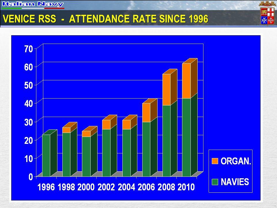 VENICE RSS - ATTENDANCE RATE SINCE 1996