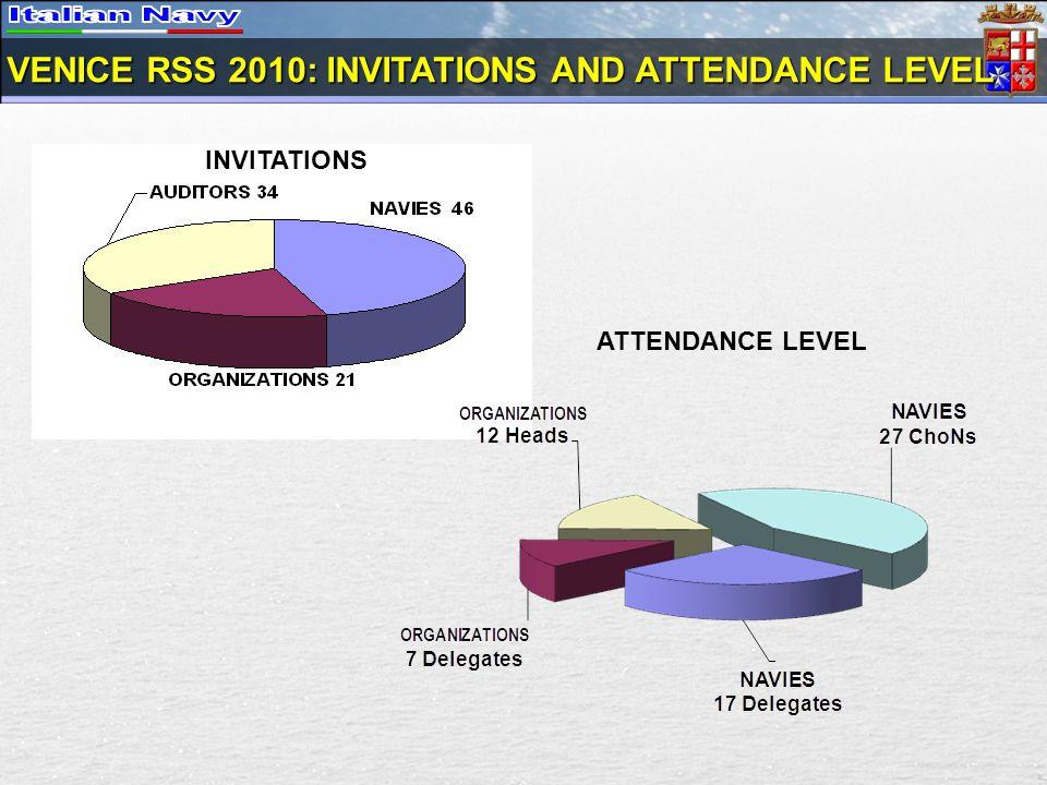 INVITATIONS ATTENDANCE LEVEL VENICE RSS 2010: INVITATIONS AND ATTENDANCE LEVEL