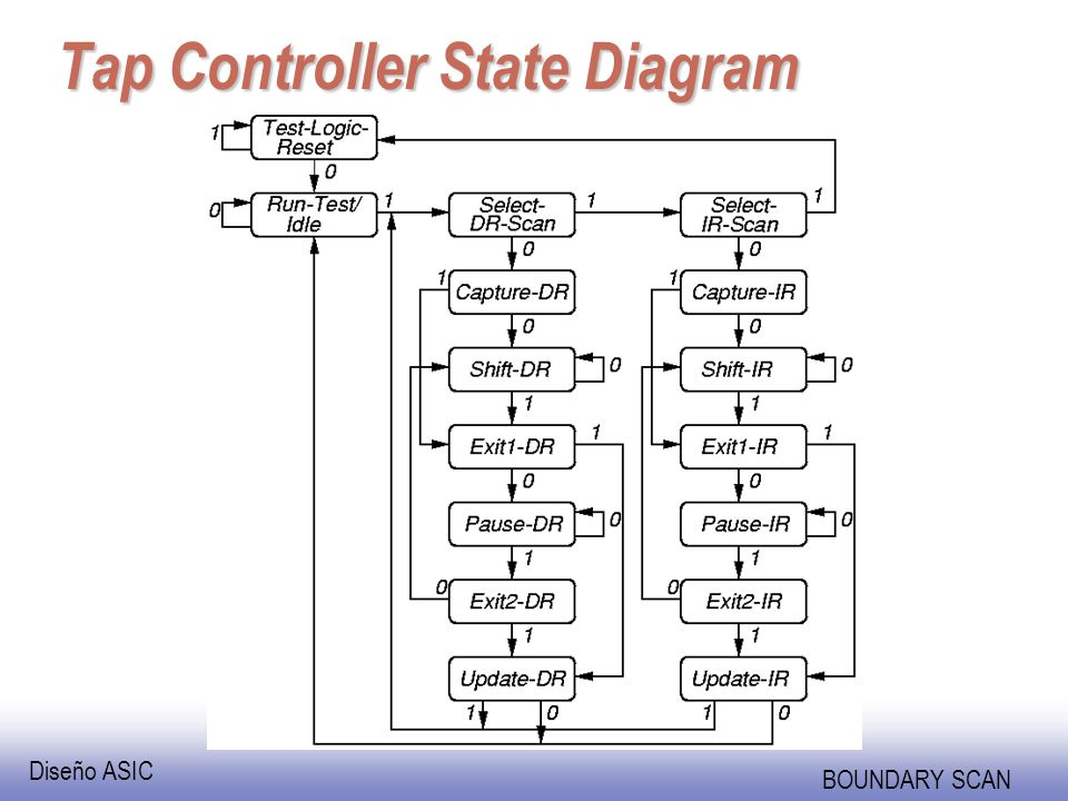 Diseño ASIC BOUNDARY SCAN Tap Controller State Diagram