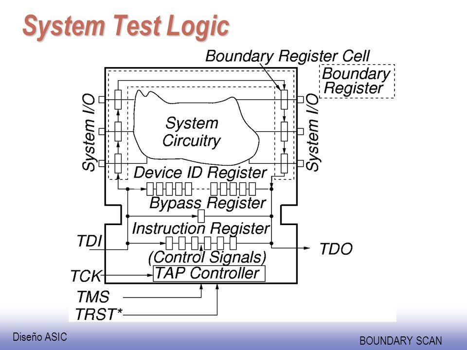Diseño ASIC BOUNDARY SCAN Device ID Register --JEDEC Code 27 12 Part Number (16 bits) 11 1 Manufacturer Identity (11 bits) 0 1 (1 bit) 31 28 Version (4 bits) MSBLSB