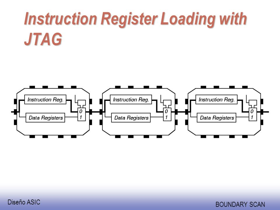 Diseño ASIC BOUNDARY SCAN Instruction Register Loading with JTAG