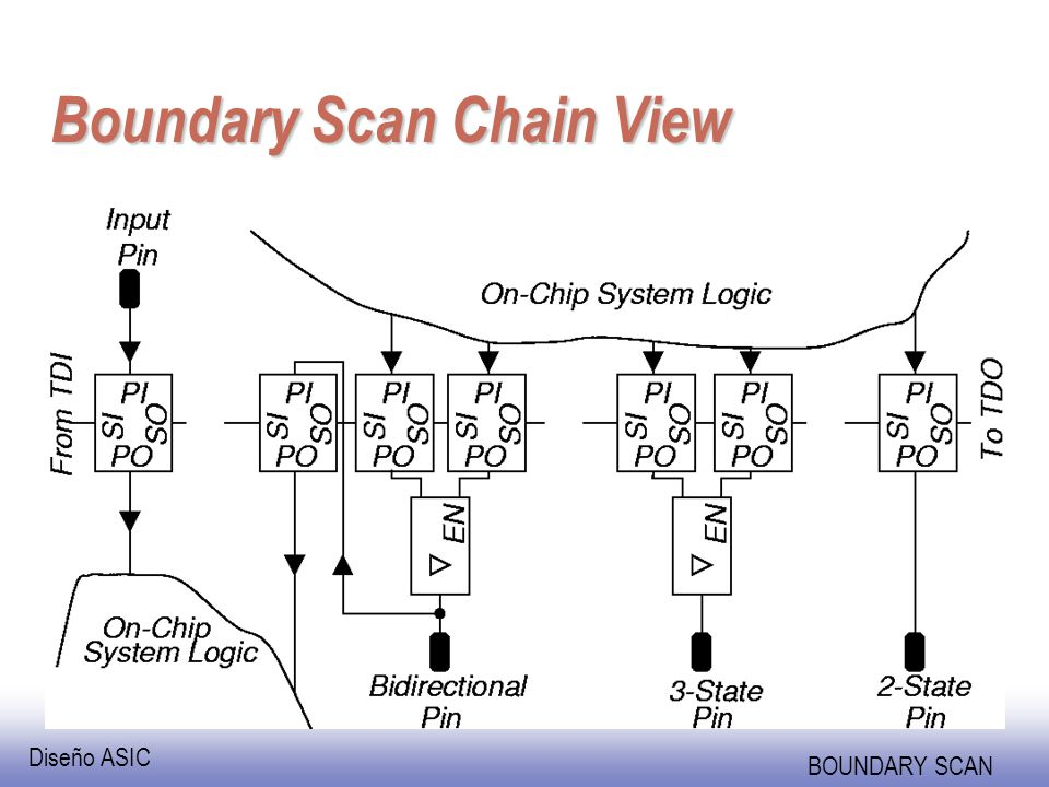 Diseño ASIC BOUNDARY SCAN BYPASS Instruction n Purpose: Bypasses scan chain with 1-bit register