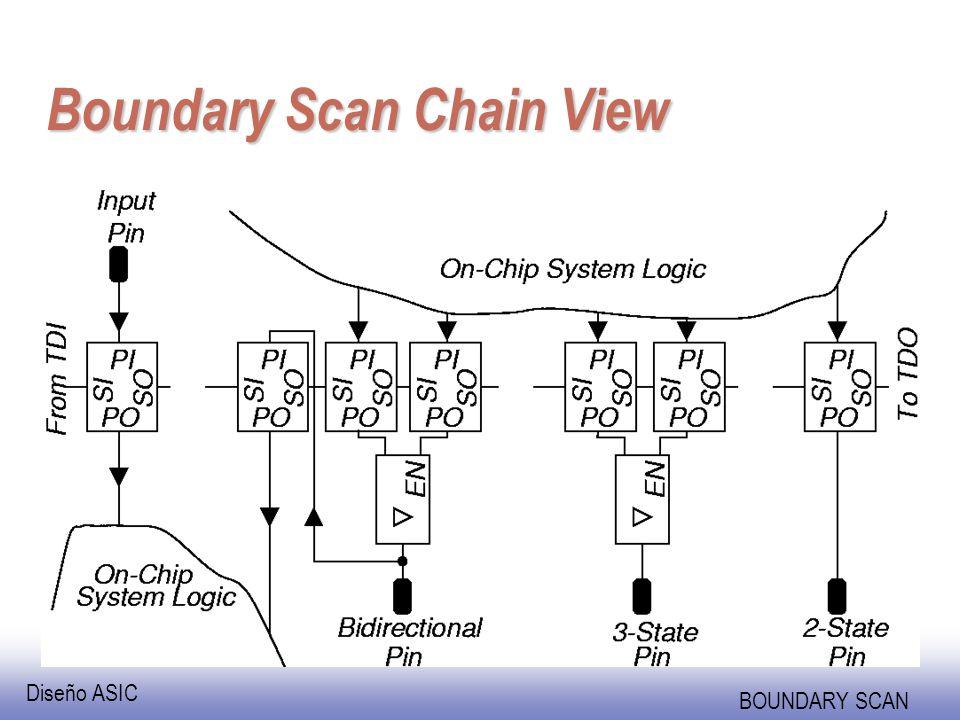 Diseño ASIC BOUNDARY SCAN SAMPLE / PRELOAD Instruction -- PRELOAD