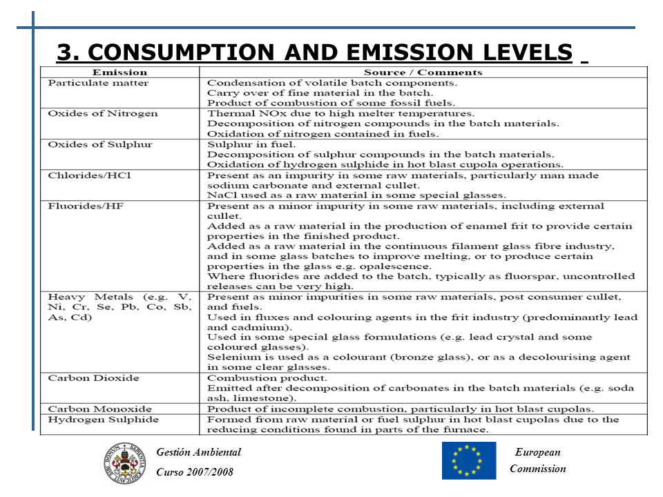 Gestión Ambiental Curso 2007/2008 European Commission Raw materials for the Glass Industry are naturally occurring minerals or manmade inorganic substances.