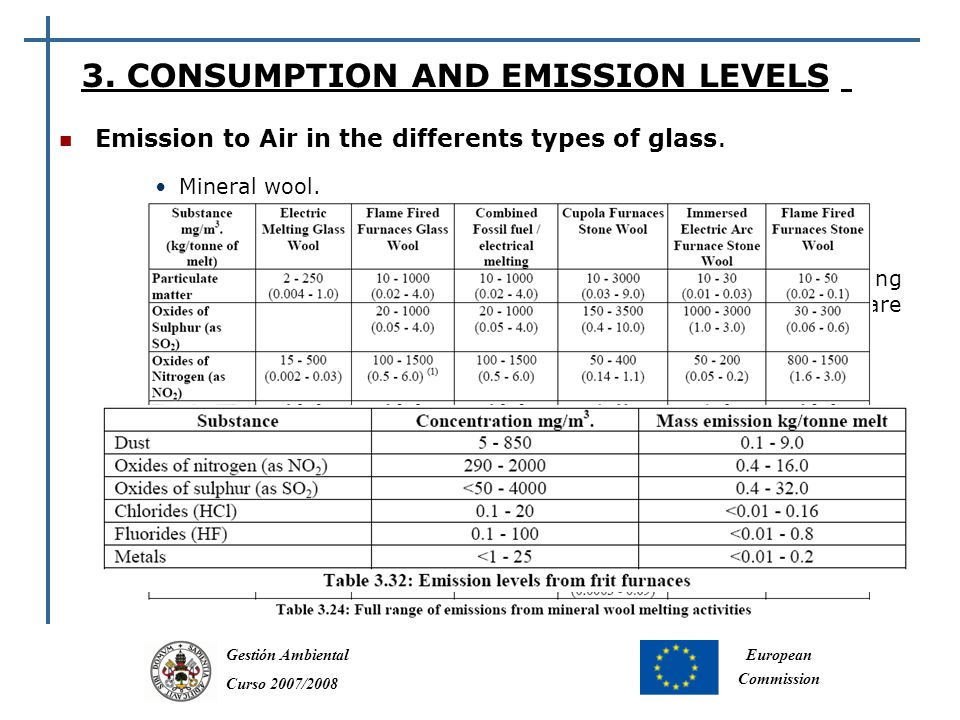 Gestión Ambiental Curso 2007/2008 European Commission Emission to Air in the differents types of glass.
