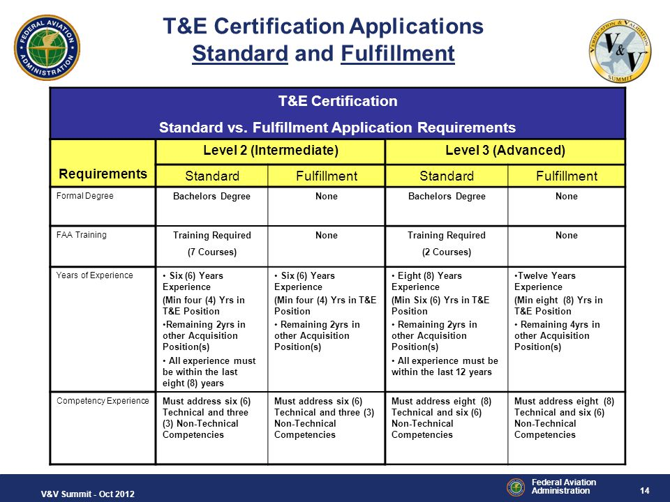 14 Federal Aviation Administration V&V Summit - Oct 2012 T&E Certification Standard vs. Fulfillment Application Requirements Requirements Level 2 (Int