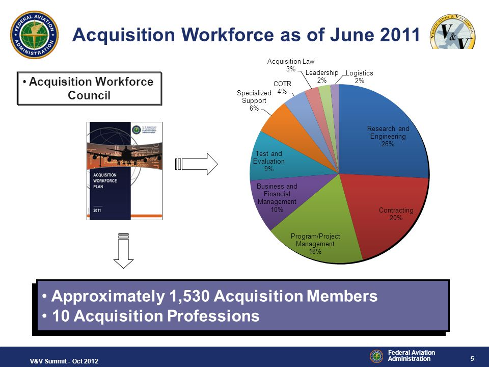 5 Federal Aviation Administration V&V Summit - Oct 2012 Acquisition Workforce as of June 2011 Approximately 1,530 Acquisition Members 10 Acquisition P