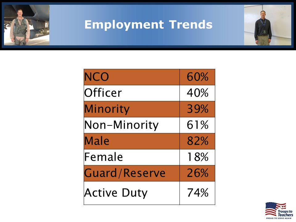 NCO60% Officer40% Minority39% Non-Minority61% Male82% Female18% Guard/Reserve26% Active Duty74% Lewis and Clark Region Employment Trends